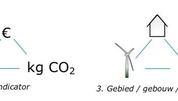 SWZ helpt bij extra CO2 reductie